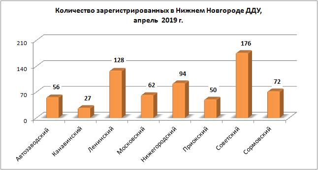 Количество сделок с квартирами в новостройках Нижегородской области снизилось в апреле 2019 года - фото 2