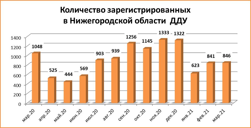Ни больше ни меньше: количество ДДУ в Нижегородской области в марте осталось на уровне февраля - фото 2